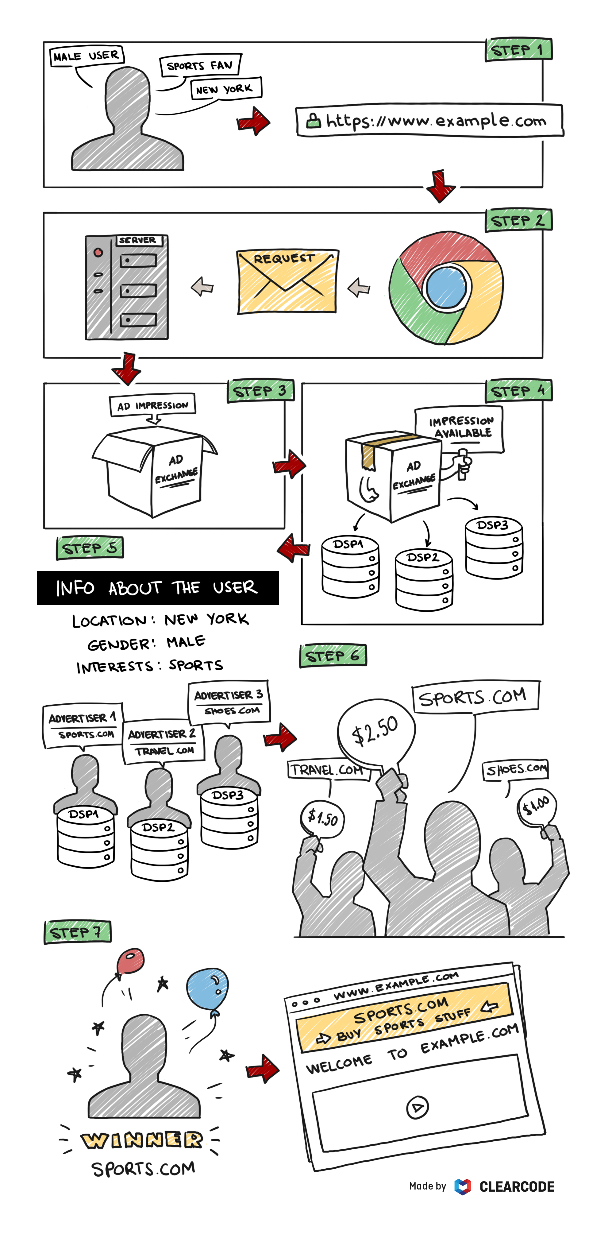 the real-time bidding process