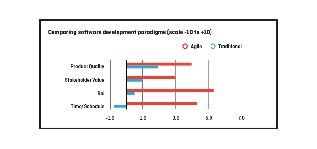The differences between the Agile and Traditional methodologies in different areas of software development.
