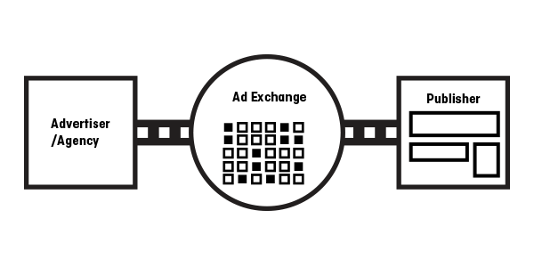 The ad exchange conducts auctions on an impression-by-impression basis.