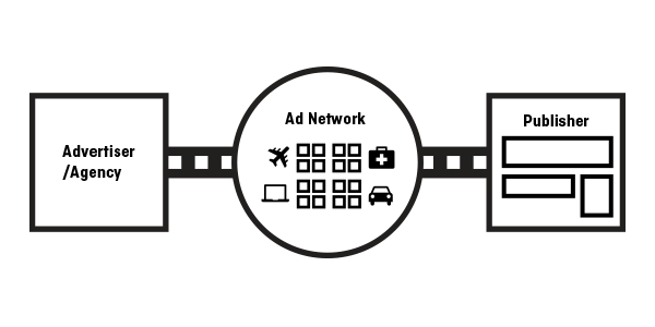 Ad networks take inventory from the publishers, package it up, and then sell it to advertisers.