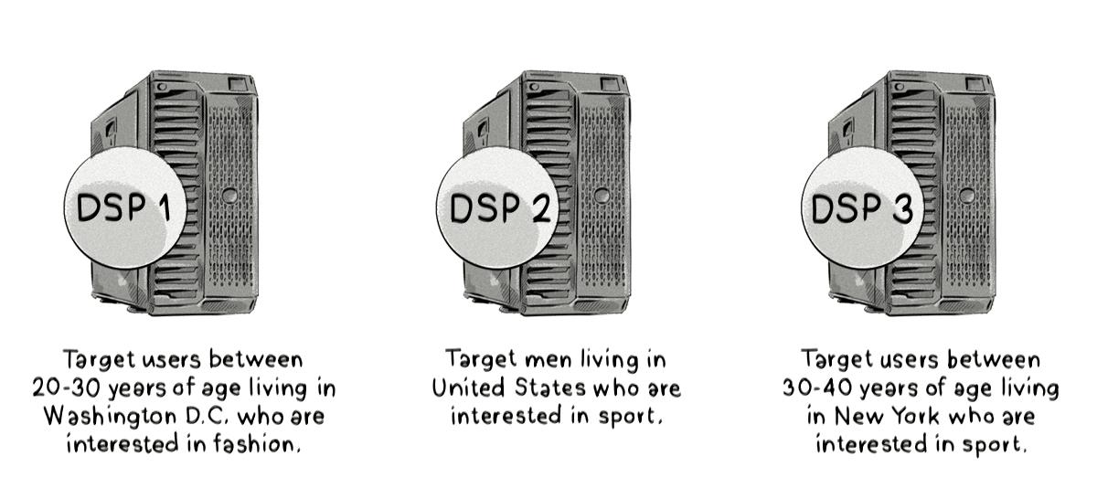 How targeting works in a demand-side platform (DSP)