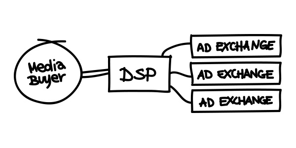 demand-side-platform-ad-exchange