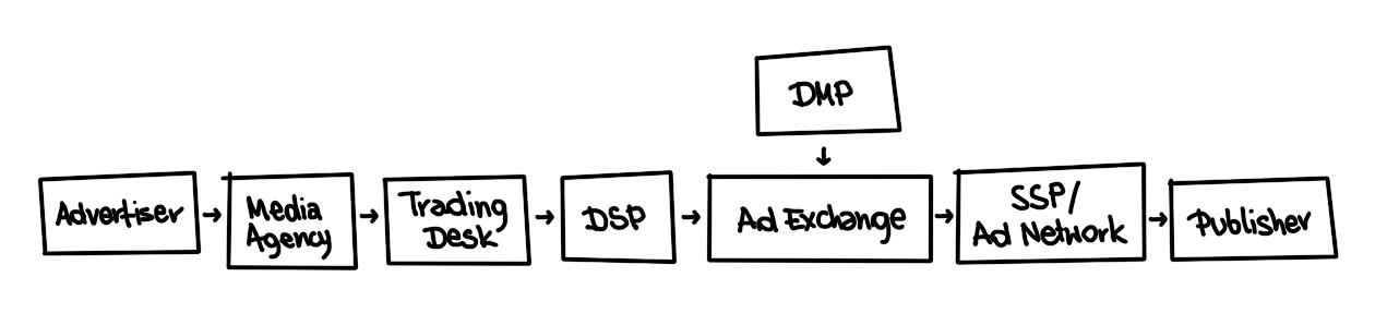 programmatic-buying-process