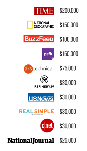 minimum spend publishers for native advertising