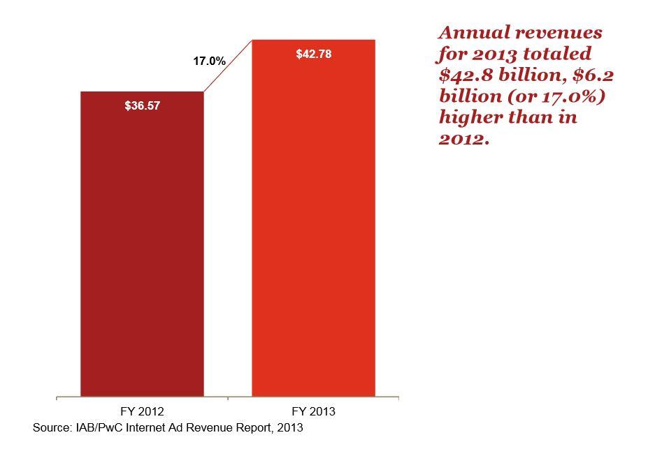 online display advertising revenue