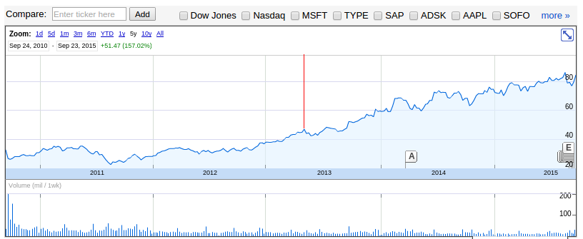 Adobe's share price over time.