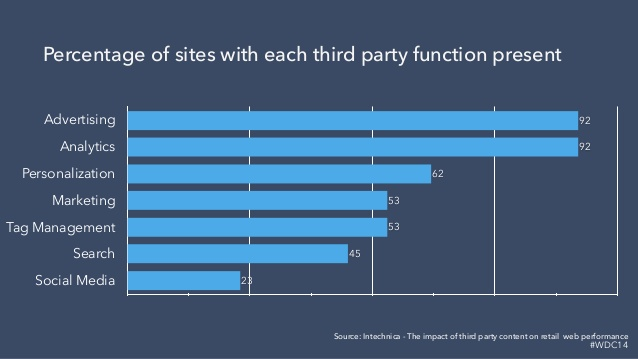the percentage of sites using third-party scripts