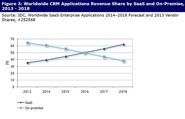 Source: Worldwide SaaS Enterprise Applications 2014–2018 Forecast and 2013 Vendor Shares, IDC. Author: Christine Dover, Research VP, Enterprise Applications and Digital Commerce
