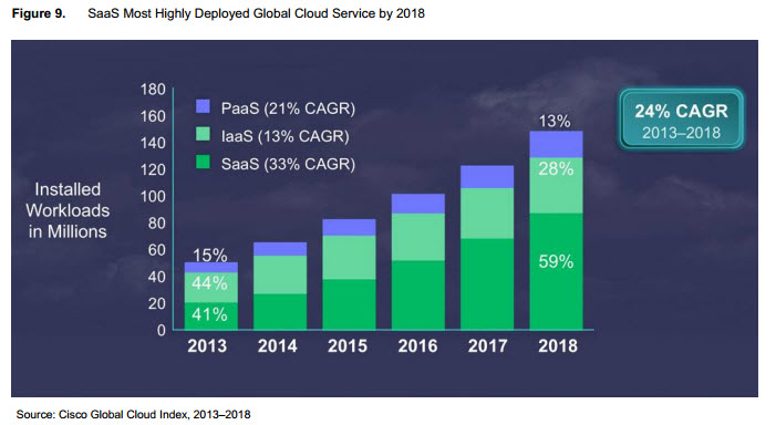 The growth of SaaS, PaaS, and IaaS. Source: Cisco Global Cloud Index: Forecast and Methodology, 2013–2018.