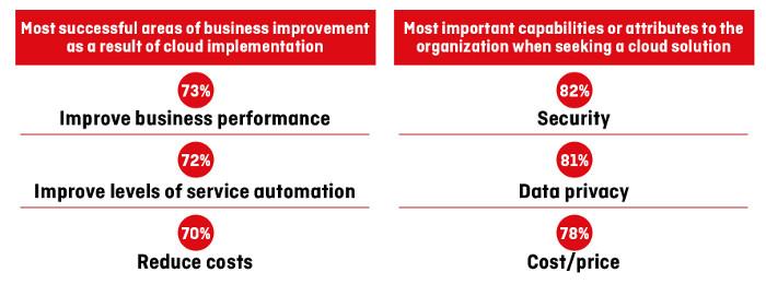 most important factors of SaaS for enterprises