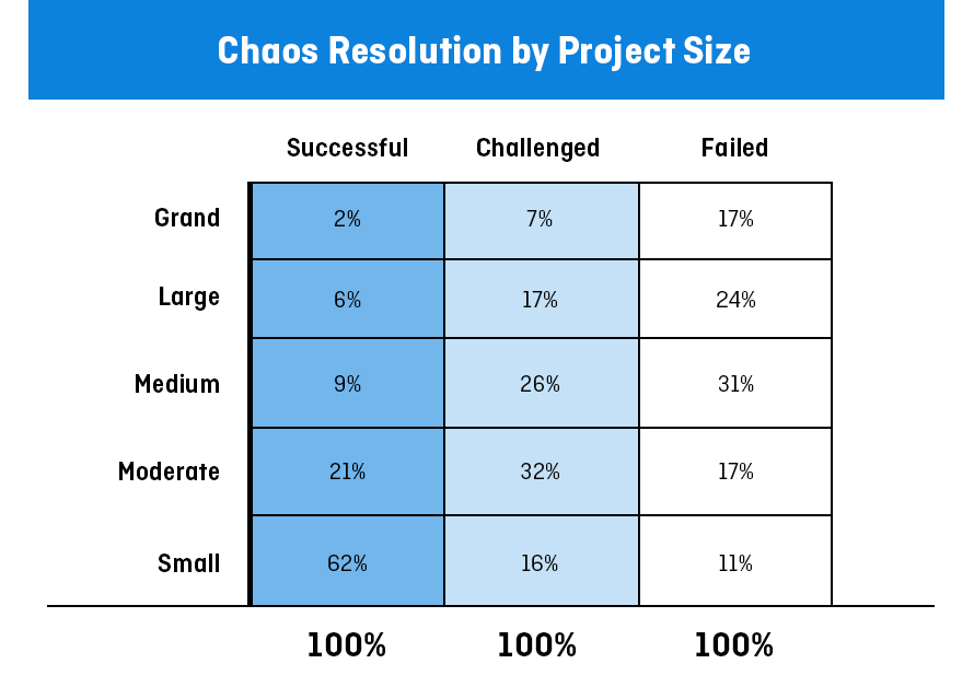 large IT projects are much more likely to fail than small projects from the 2015 CHAOS Report from the Standish Group.
