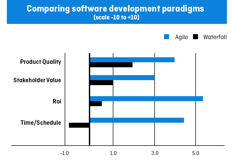 agile vs waterfall areas