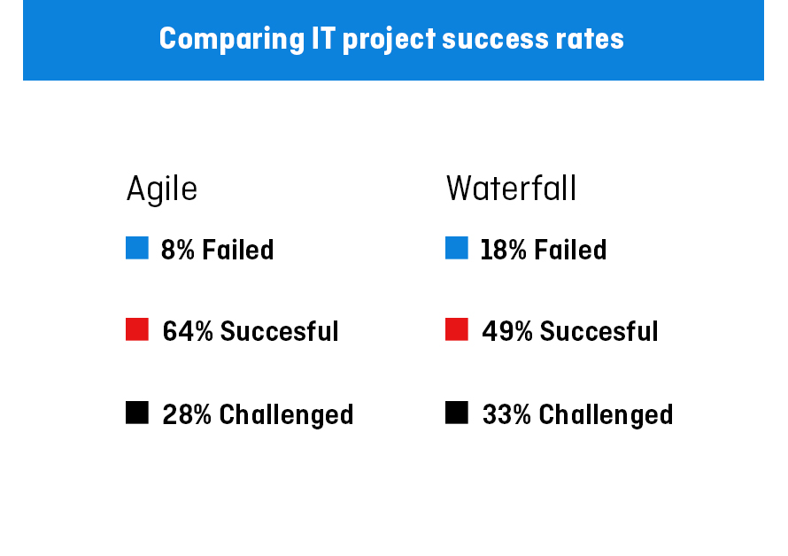 Ambysoft's 2013 Project Success Rates Survey agile vs waterfall