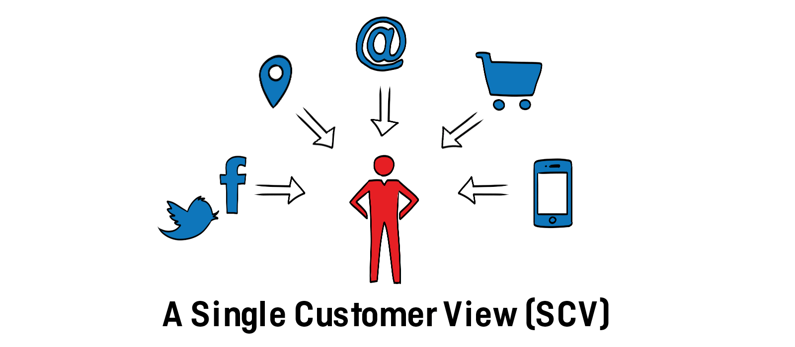 Why you need a DMP - single customer view (SCV)