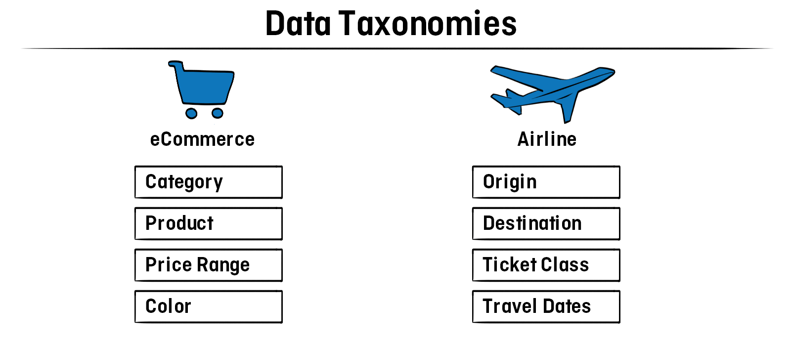 why you need a DMP - data taxonomies