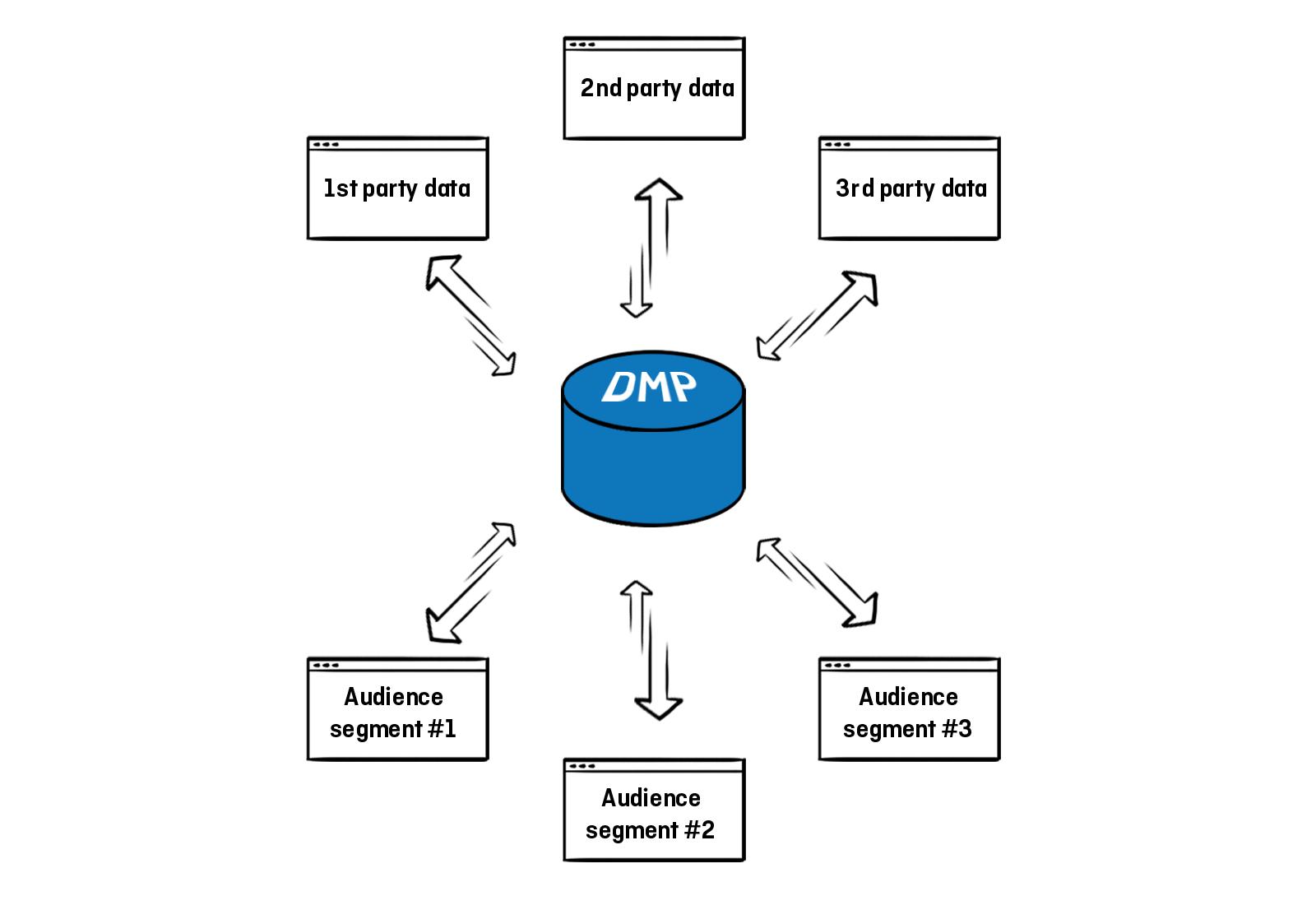 why you need a DMP - data segmentation
