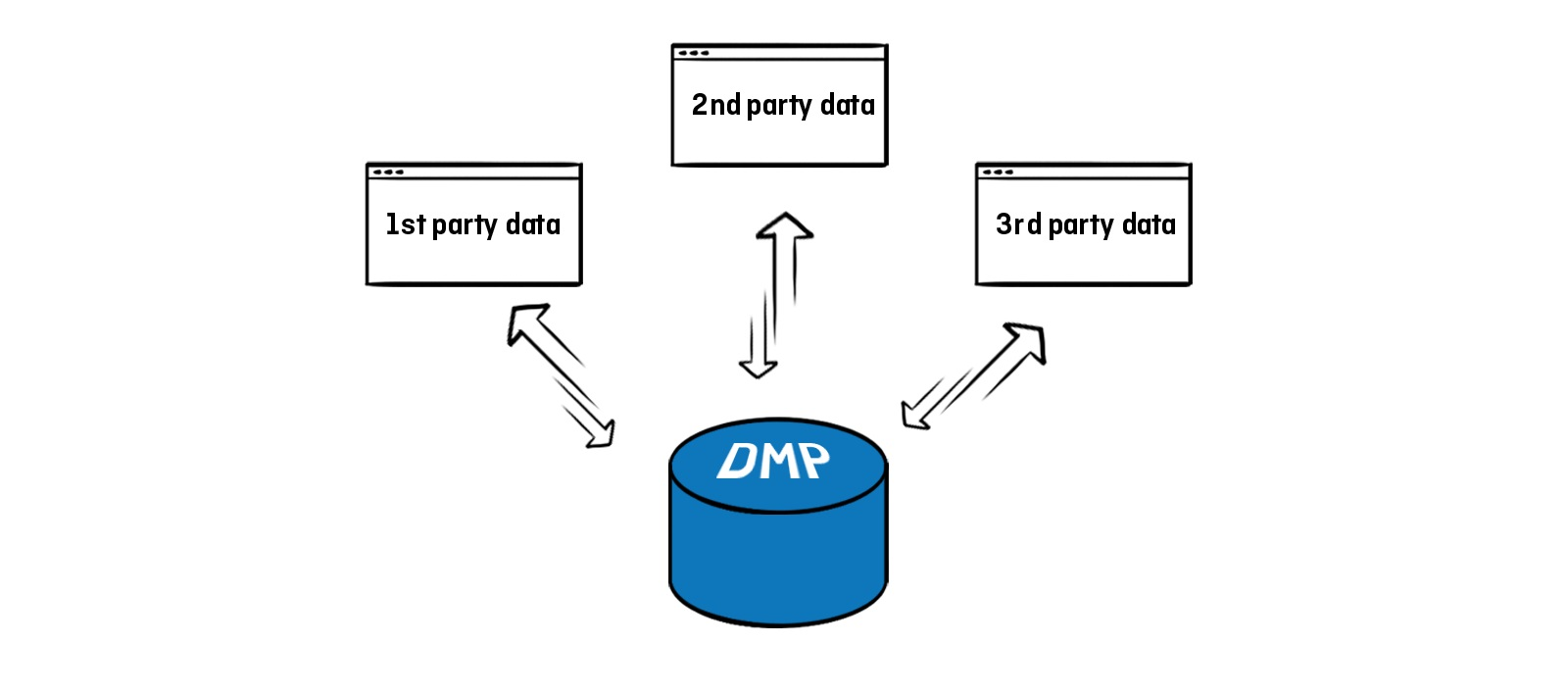 why you need a DMP - data collection