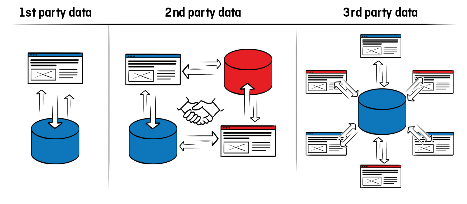 Why you need a DMP - 1st, 2nd, 3rd party data.