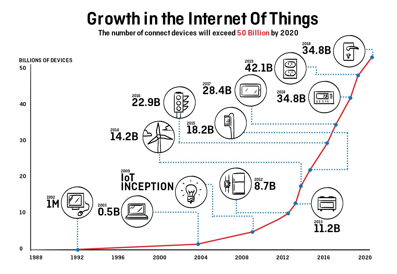 why you need a DMP - growth of the Internet of Things