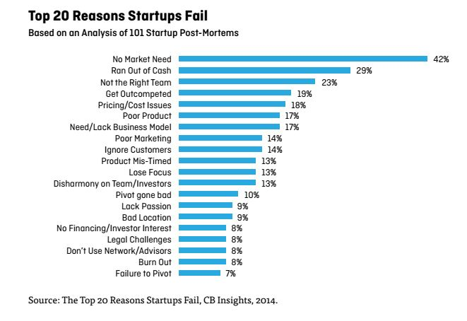 building successful enterprise SaaS - top 20 reasons why startups fail