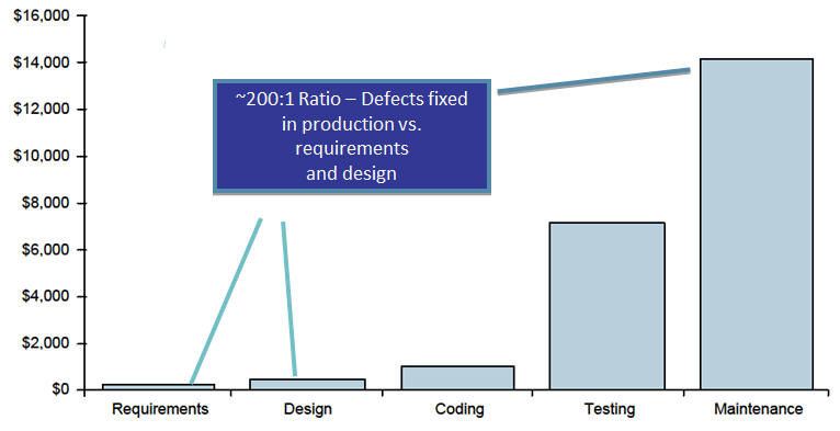 Cost of fixing defects during development Based on Boehm and Basili