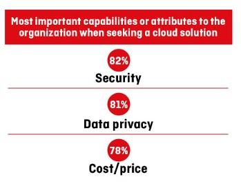Source: 2014 KPMG Cloud Survey, KPMG.