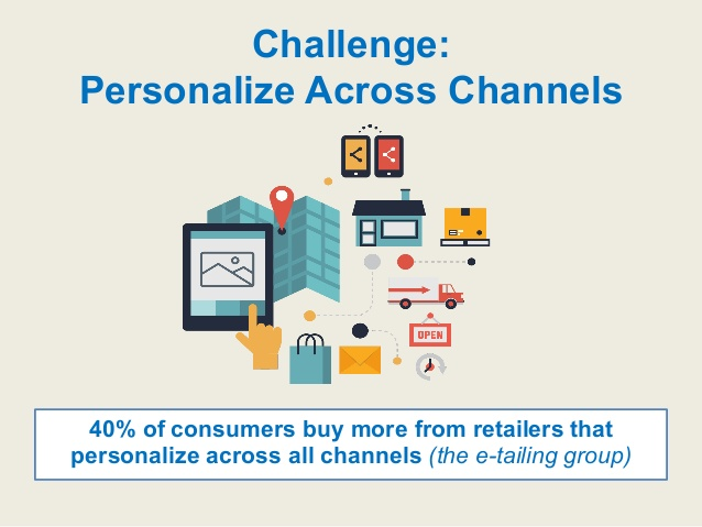 Cross-channel personalization drives marketing revenue.