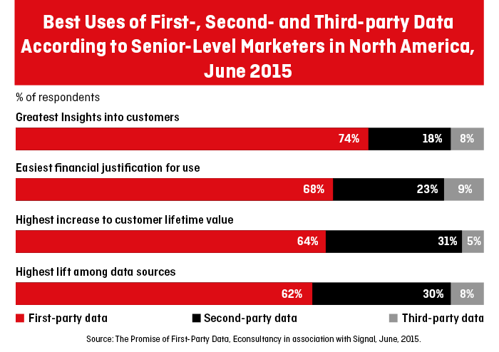 The promise of first-party data,  Econsultancy in association with Signal