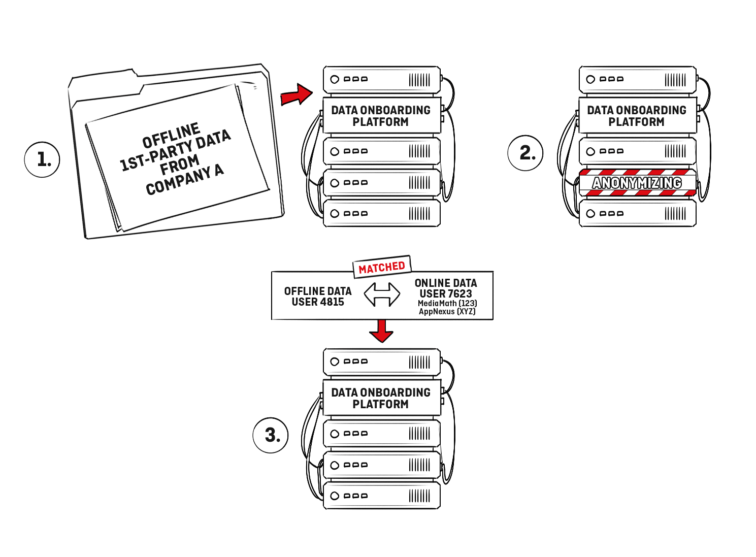 First-party data onboarding process