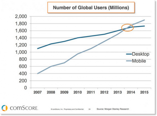 Number of mobile internet users worldwide on the rise.