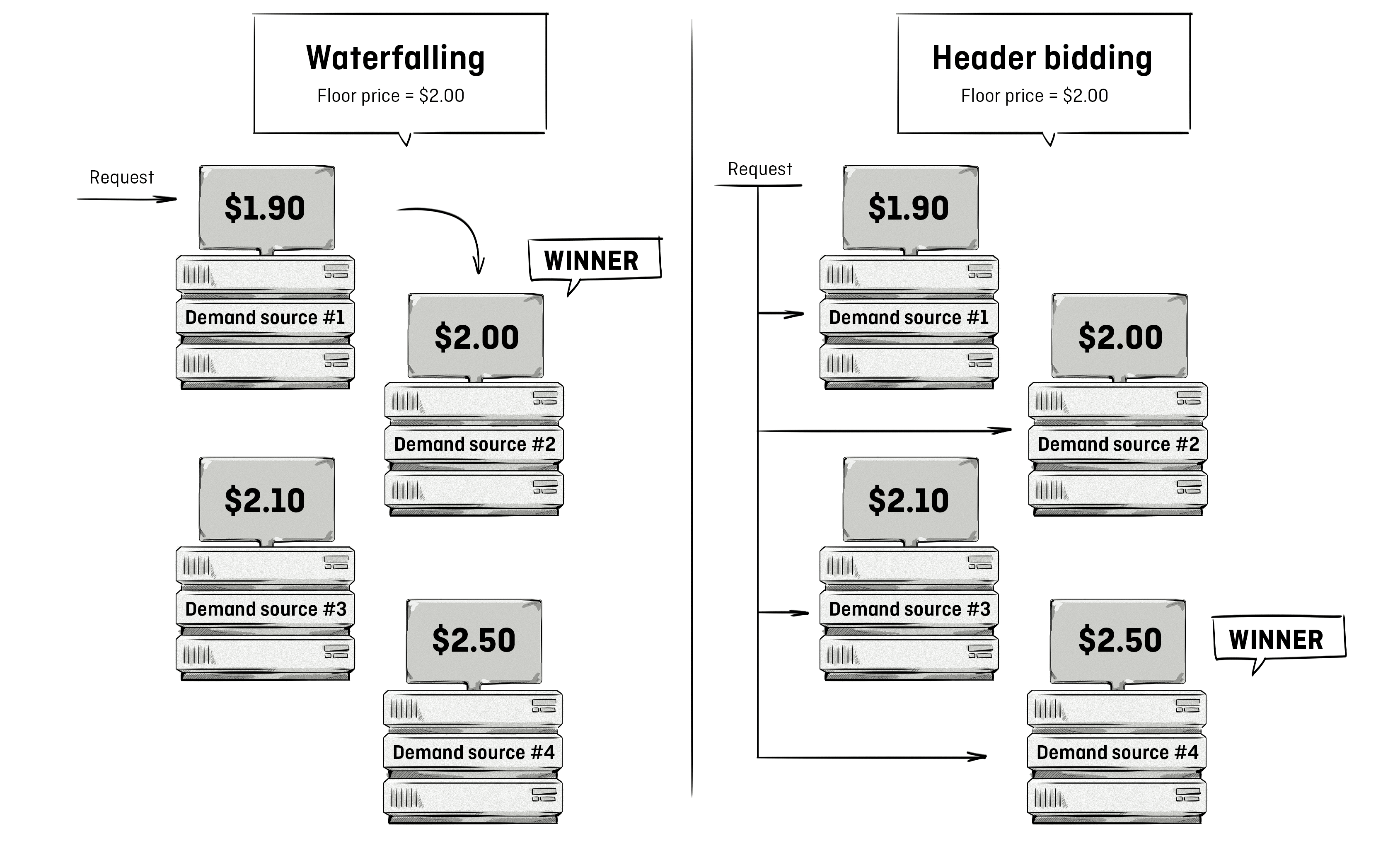 difference between waterfalling and header bidding