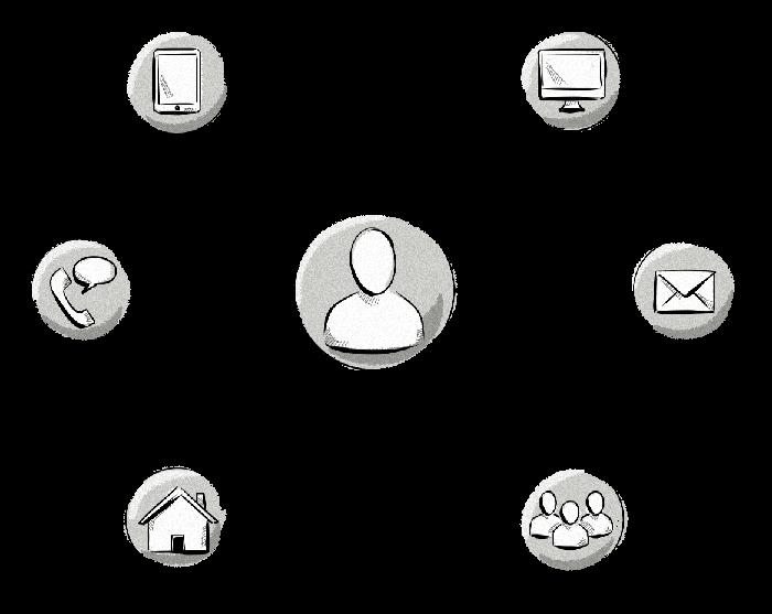 muti-channel and multi-device consumer attribution models