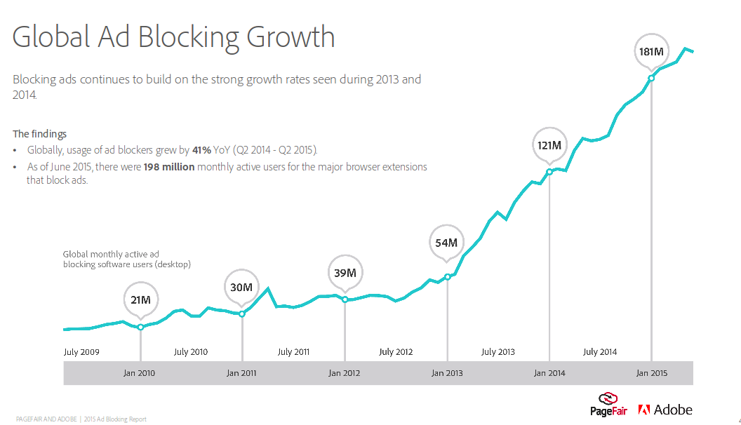 the growth of ad blocking