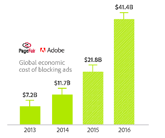 chart of global cost of ad blocking technology
