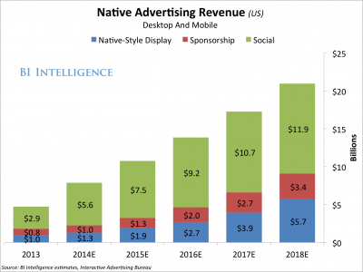 Native ad revenue is on the rise.