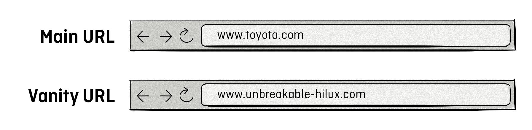 vanity URLs for online-offline attribution
