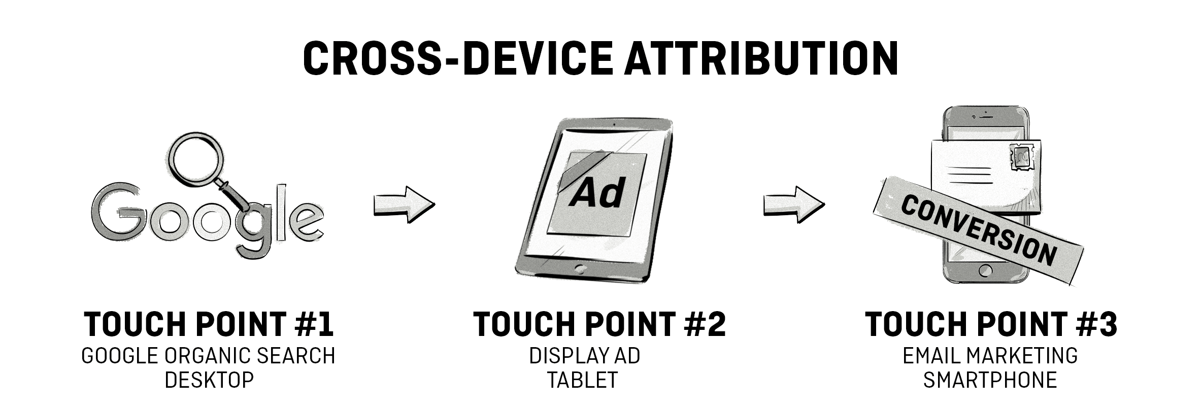 cross-device attribution