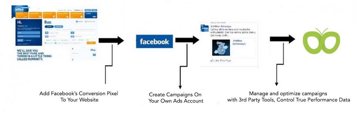 The process of retargeting using Facebook's pixel.