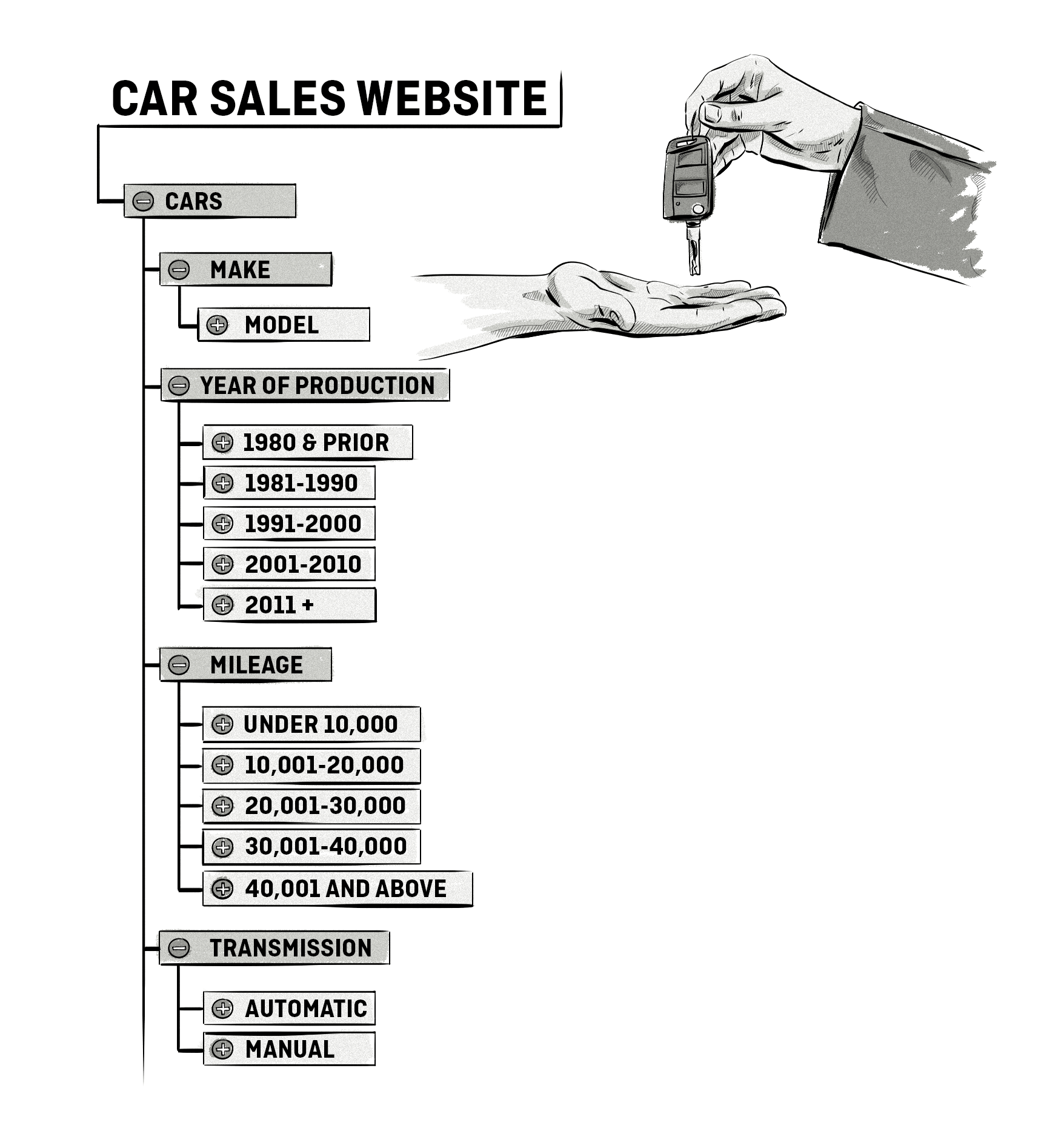 taxonomy for a car sales website