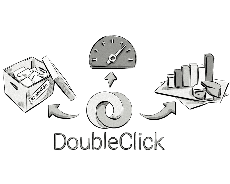 DoubleClick Integrations: How Ad Tech Companies & Ad Agencies Can Benefit