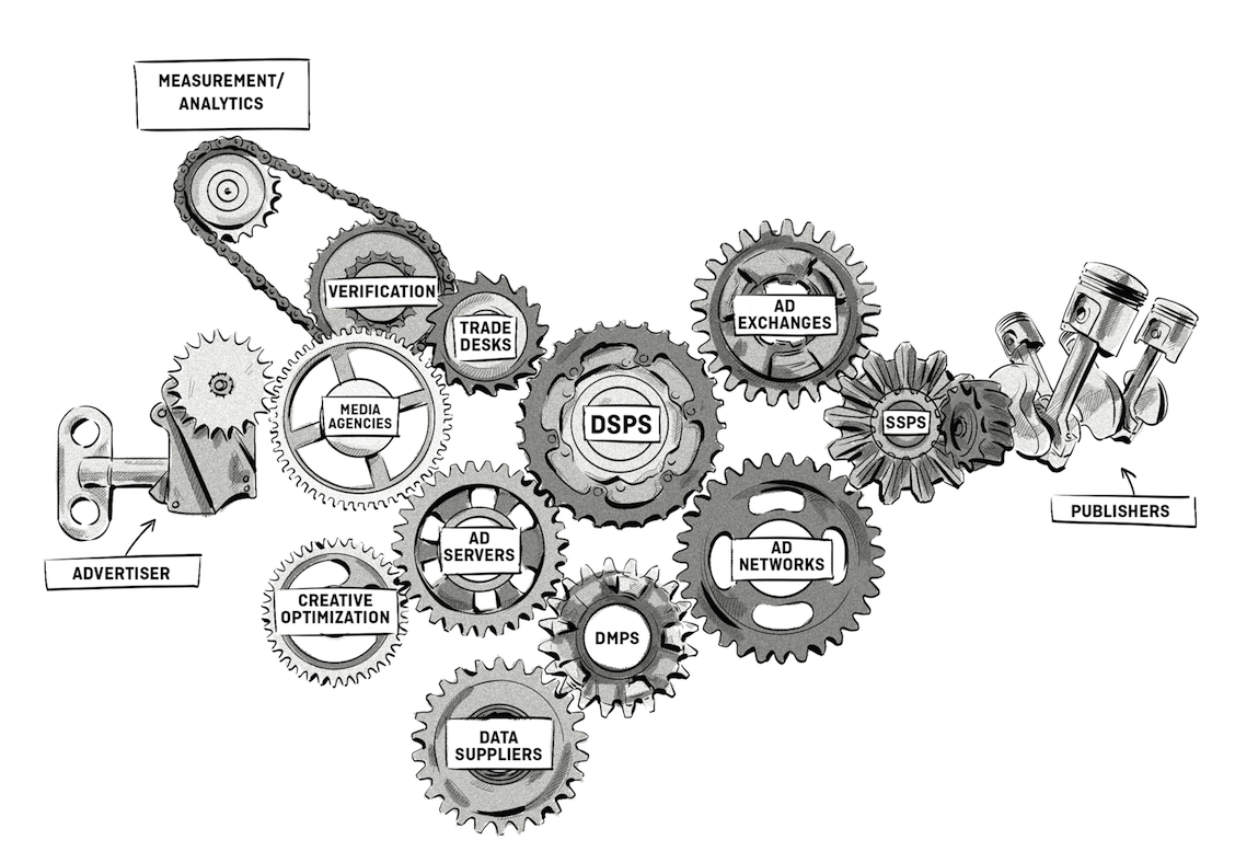 adtech ecosystem