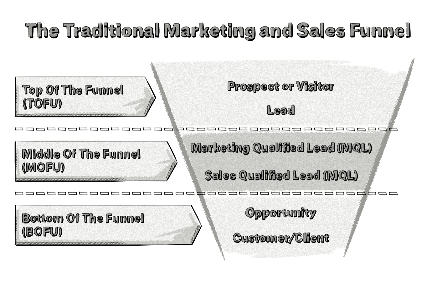 account-based marketing traditional sales funnel