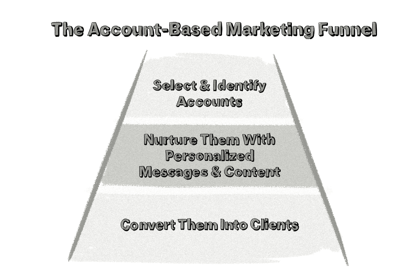 account-based marketing funnel