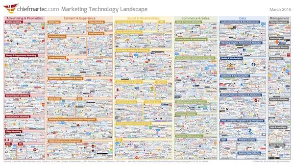 chiefmartec's annual Marketing Technology Landscape Supergraphic