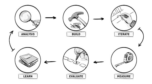 The MVP development process when building MarTech platforms