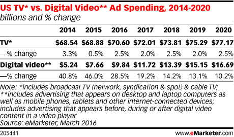 Digital Video Advertising to Grow at Annual Double-Digit Rates emarketer