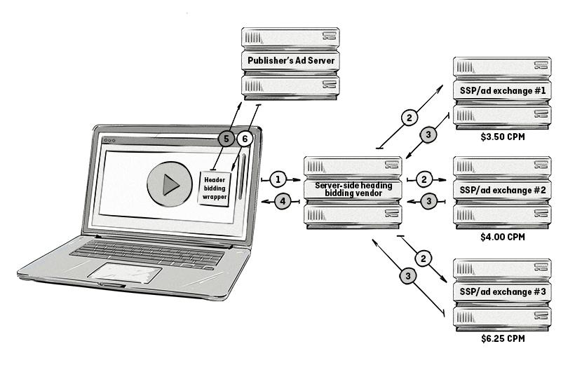 Server-side video header bidding