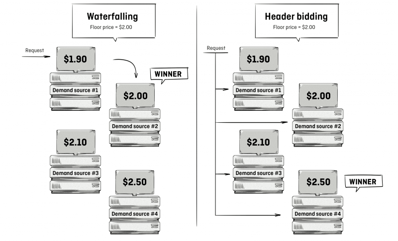 Header bidding vs waterfalling