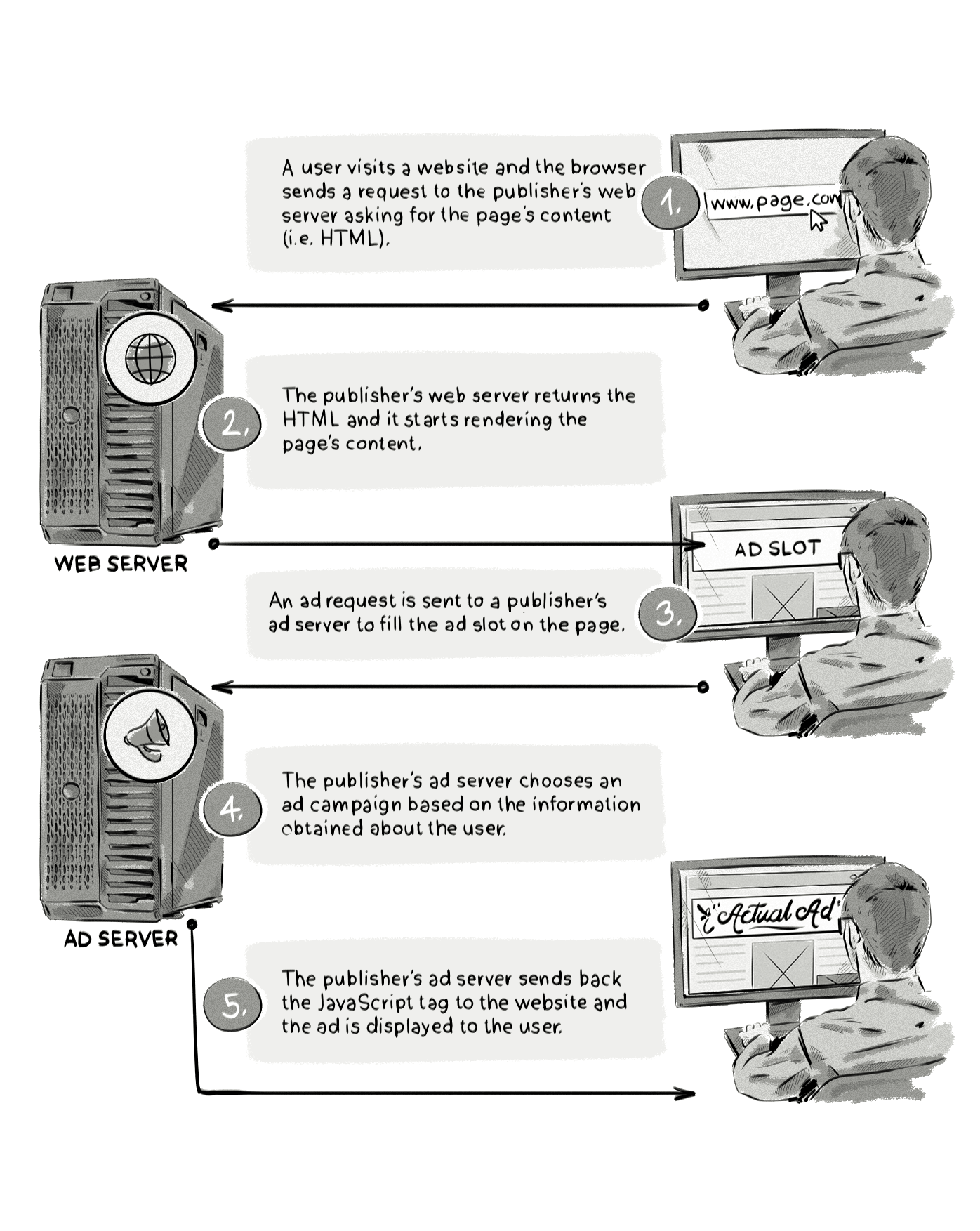How first-party ad servers work