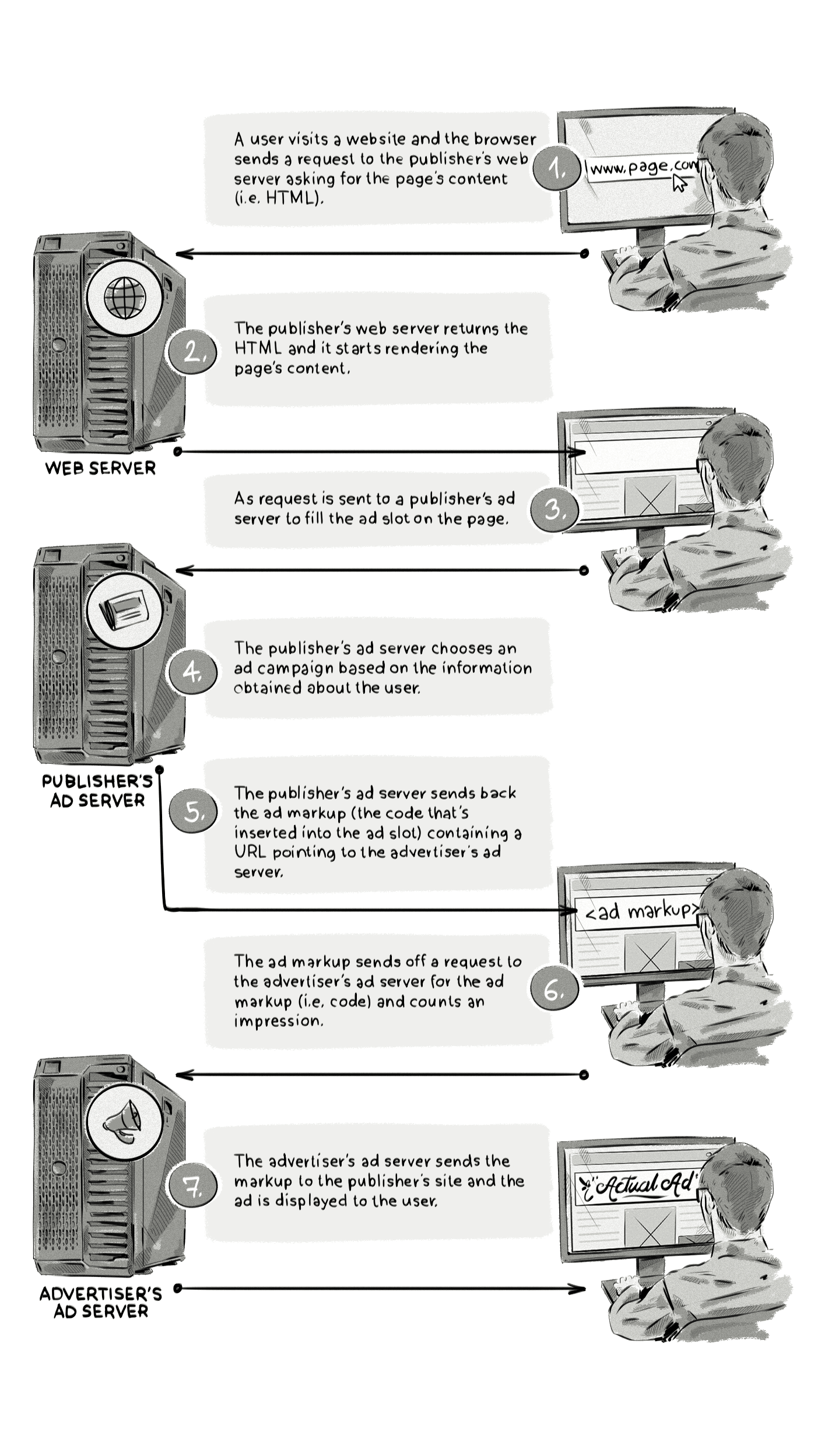 How third-party ad servers work